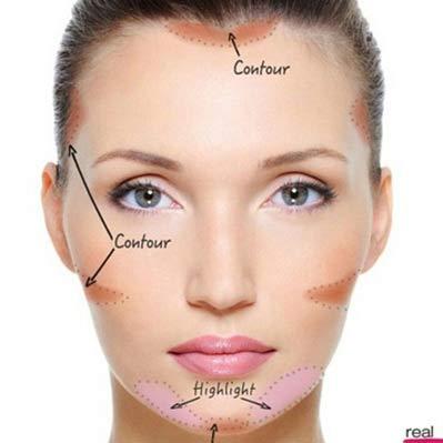 ارگونومی صورت